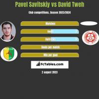 Pawieł Sawicki vs David Tweh h2h player stats