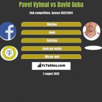 Pavel Vyhnal vs David Guba h2h player stats