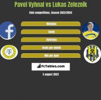 Pavel Vyhnal vs Lukas Zeleznik h2h player stats