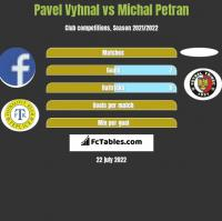 Pavel Vyhnal vs Michal Petran h2h player stats