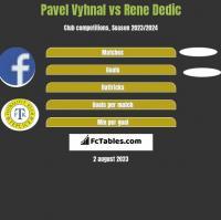 Pavel Vyhnal vs Rene Dedic h2h player stats
