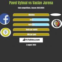 Pavel Vyhnal vs Vaclav Jurena h2h player stats