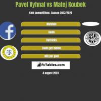 Pavel Vyhnal vs Matej Koubek h2h player stats