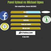 Pavel Vyhnal vs Michael Ugwu h2h player stats