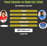 Pavel Yakovlev vs Abdul Aziz Tetteh h2h player stats