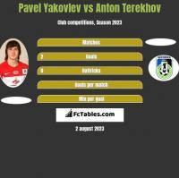 Pavel Yakovlev vs Anton Terekhov h2h player stats