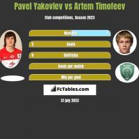 Pavel Yakovlev vs Artem Timofeev h2h player stats