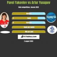 Pavel Yakovlev vs Artur Yusupov h2h player stats