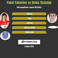 Pavel Yakovlev vs Denis Tkachuk h2h player stats