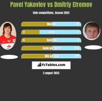 Pavel Yakovlev vs Dmitriy Efremov h2h player stats