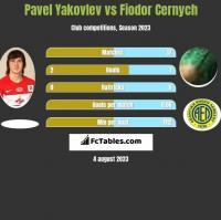 Pavel Yakovlev vs Fiodor Cernych h2h player stats