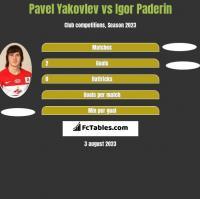Pavel Yakovlev vs Igor Paderin h2h player stats