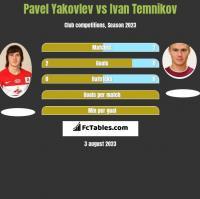 Pavel Yakovlev vs Ivan Temnikov h2h player stats