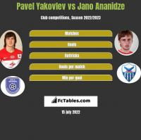 Pavel Yakovlev vs Jano Ananidze h2h player stats