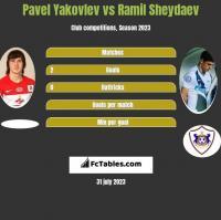 Pavel Yakovlev vs Ramil Sheydaev h2h player stats