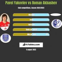 Pavel Yakovlev vs Roman Akbashev h2h player stats