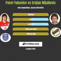 Pavel Yakovlev vs Srdjan Mijailovic h2h player stats