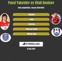 Pavel Yakovlev vs Vitali Denisov h2h player stats