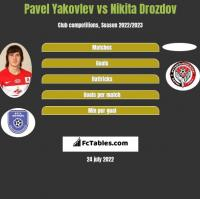 Pavel Yakovlev vs Nikita Drozdov h2h player stats