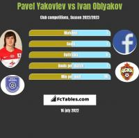 Pavel Yakovlev vs Ivan Oblyakov h2h player stats