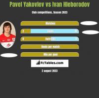 Pavel Yakovlev vs Ivan Hleborodov h2h player stats