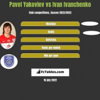 Pavel Yakovlev vs Ivan Ivanchenko h2h player stats