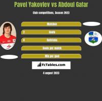 Pavel Yakovlev vs Abdoul Gafar h2h player stats