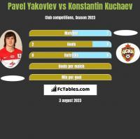 Pavel Yakovlev vs Konstantin Kuchaev h2h player stats