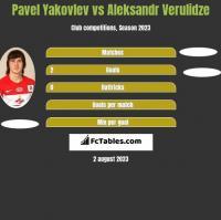 Pavel Yakovlev vs Aleksandr Verulidze h2h player stats