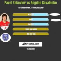Pavel Yakovlev vs Bogdan Kovalenko h2h player stats
