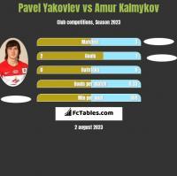 Pavel Yakovlev vs Amur Kalmykov h2h player stats
