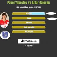 Pavel Yakovlev vs Artur Galoyan h2h player stats