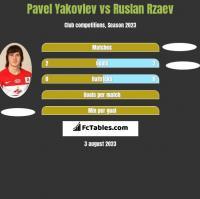 Pavel Yakovlev vs Ruslan Rzaev h2h player stats