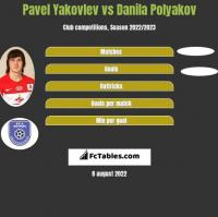 Pavel Yakovlev vs Danila Polyakov h2h player stats