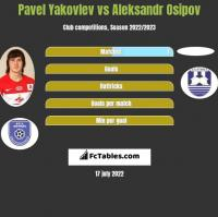 Pavel Yakovlev vs Aleksandr Osipov h2h player stats