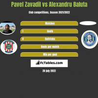 Pavel Zavadil vs Alexandru Baluta h2h player stats