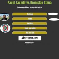 Pavel Zavadil vs Bronislav Stana h2h player stats