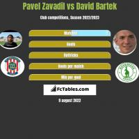 Pavel Zavadil vs David Bartek h2h player stats