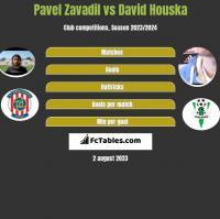 Pavel Zavadil vs David Houska h2h player stats