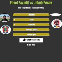 Pavel Zavadil vs Jakub Pesek h2h player stats