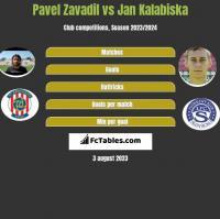 Pavel Zavadil vs Jan Kalabiska h2h player stats