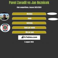 Pavel Zavadil vs Jan Reznicek h2h player stats