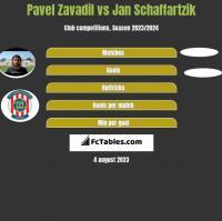 Pavel Zavadil vs Jan Schaffartzik h2h player stats