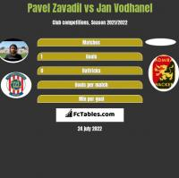 Pavel Zavadil vs Jan Vodhanel h2h player stats