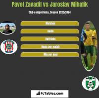 Pavel Zavadil vs Jaroslav Mihalik h2h player stats