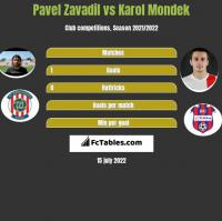 Pavel Zavadil vs Karol Mondek h2h player stats