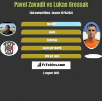 Pavel Zavadil vs Lukas Gressak h2h player stats