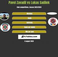 Pavel Zavadil vs Lukas Sadilek h2h player stats