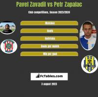 Pavel Zavadil vs Petr Zapalac h2h player stats