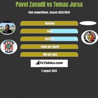 Pavel Zavadil vs Tomas Jursa h2h player stats